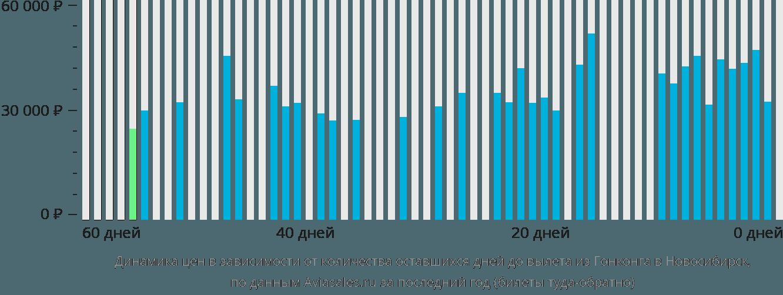 Динамика цен в зависимости от количества оставшихся дней до вылета из Гонконга в Новосибирск