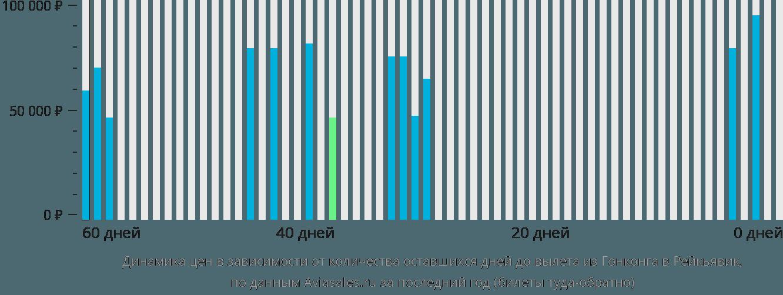 Динамика цен в зависимости от количества оставшихся дней до вылета из Гонконга в Рейкьявик