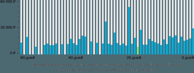 Динамика цен в зависимости от количества оставшихся дней до вылета из Гонконга в Таиланд