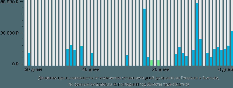 Динамика цен в зависимости от количества оставшихся дней до вылета из Гонконга в Вьетнам