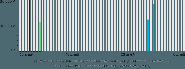 Динамика цен в зависимости от количества оставшихся дней до вылета из Гонконга в Уси