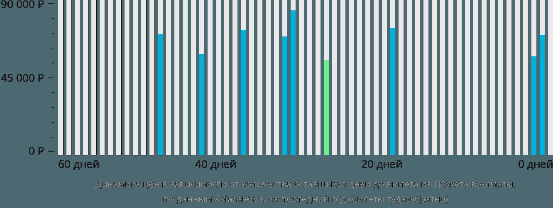 Динамика цен в зависимости от количества оставшихся дней до вылета из Пхукета в Алматы