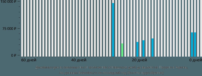 Динамика цен в зависимости от количества оставшихся дней до вылета из Пхукета в Афины