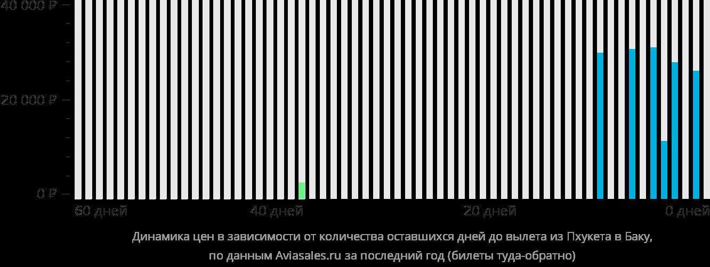 Динамика цен в зависимости от количества оставшихся дней до вылета из Пхукета в Баку