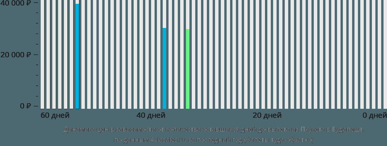 Динамика цен в зависимости от количества оставшихся дней до вылета из Пхукета в Будапешт