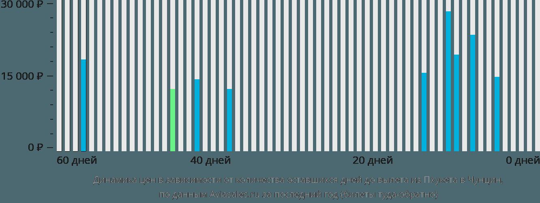 Динамика цен в зависимости от количества оставшихся дней до вылета из Пхукета в Чунцин