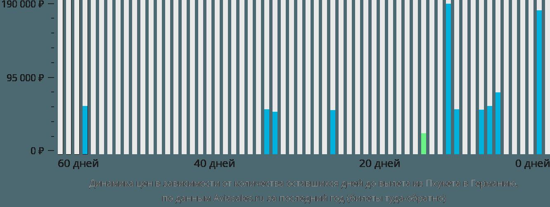 Динамика цен в зависимости от количества оставшихся дней до вылета из Пхукета в Германию