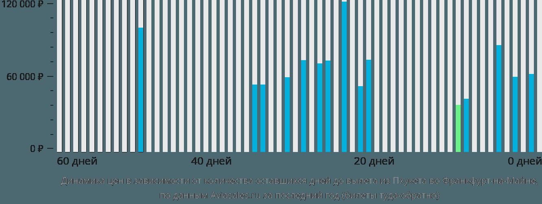 Динамика цен в зависимости от количества оставшихся дней до вылета из Пхукета во Франкфурт-на-Майне