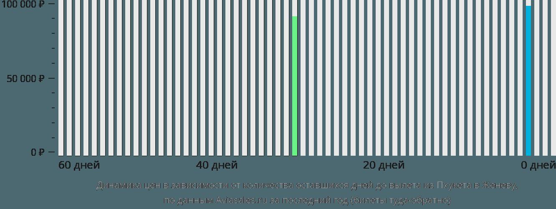 Динамика цен в зависимости от количества оставшихся дней до вылета из Пхукета в Женеву