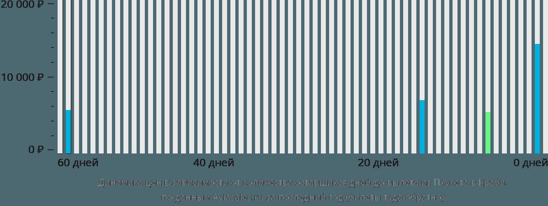 Динамика цен в зависимости от количества оставшихся дней до вылета из Пхукета в Краби