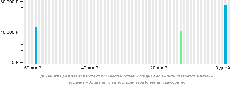 Динамика цен в зависимости от количества оставшихся дней до вылета из Пхукета в Казань
