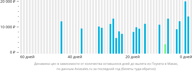 Динамика цен в зависимости от количества оставшихся дней до вылета из Пхукета в Макао