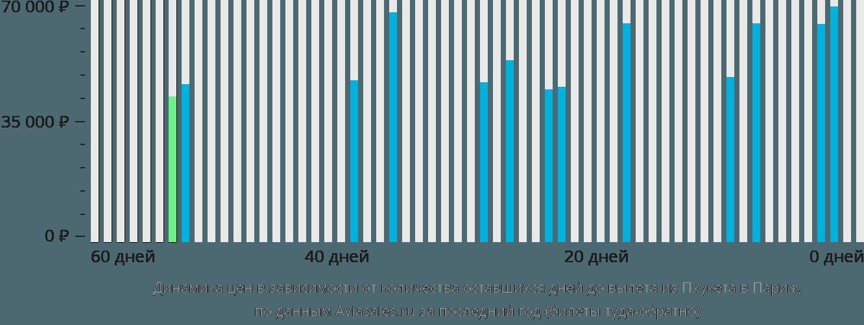 Динамика цен в зависимости от количества оставшихся дней до вылета из Пхукета в Париж