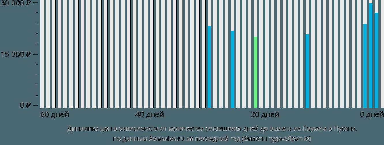 Динамика цен в зависимости от количества оставшихся дней до вылета из Пхукета в Пусана