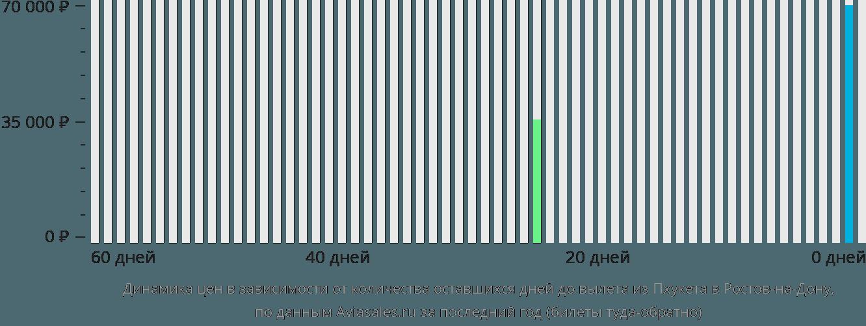 Динамика цен в зависимости от количества оставшихся дней до вылета из Пхукета в Ростов-на-Дону