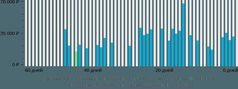 Динамика цен в зависимости от количества оставшихся дней до вылета из Пхукета в Сеул