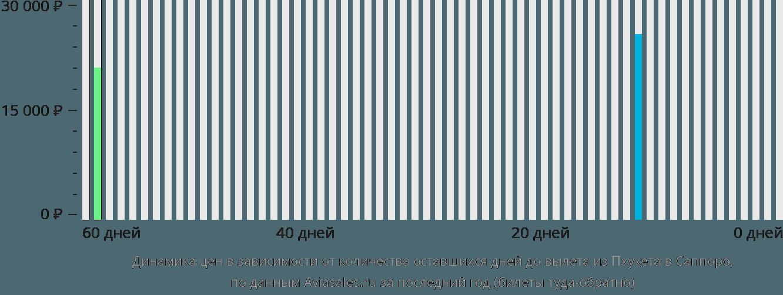 Динамика цен в зависимости от количества оставшихся дней до вылета из Пхукета в Саппоро