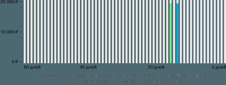 Динамика цен в зависимости от количества оставшихся дней до вылета из Пхукета в Циндао