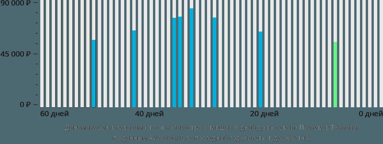 Динамика цен в зависимости от количества оставшихся дней до вылета из Пхукета в Тбилиси