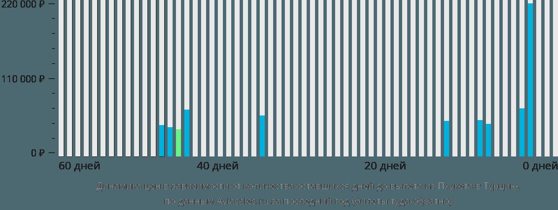 Динамика цен в зависимости от количества оставшихся дней до вылета из Пхукета в Турцию