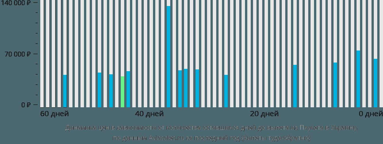 Динамика цен в зависимости от количества оставшихся дней до вылета из Пхукета в Украину