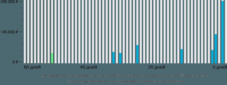 Динамика цен в зависимости от количества оставшихся дней до вылета из Пхукета в США