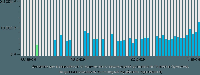 Динамика цен в зависимости от количества оставшихся дней до вылета из Пхукета в Удонтхани