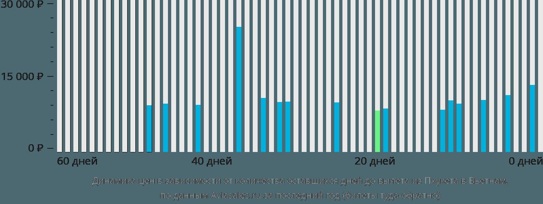 Динамика цен в зависимости от количества оставшихся дней до вылета из Пхукета в Вьетнам