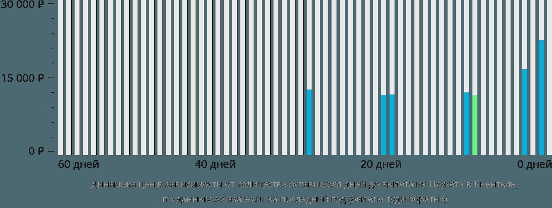 Динамика цен в зависимости от количества оставшихся дней до вылета из Пхукета в Вьентьян