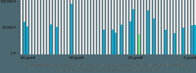 Динамика цен в зависимости от количества оставшихся дней до вылета из Пхукета во Владивосток