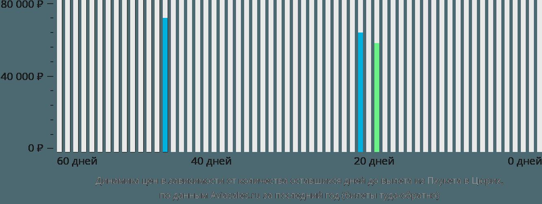 Динамика цен в зависимости от количества оставшихся дней до вылета из Пхукета в Цюрих