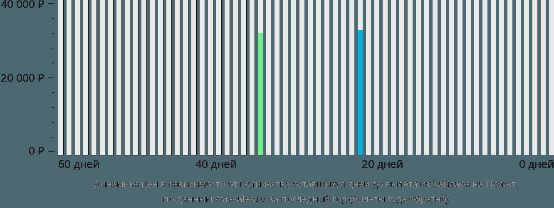 Динамика цен в зависимости от количества оставшихся дней до вылета из Хайлара на Пхукет