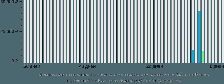 Динамика цен в зависимости от количества оставшихся дней до вылета из Хайлара в Россию