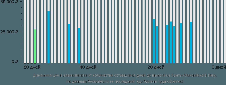 Динамика цен в зависимости от количества оставшихся дней до вылета из Ханты-Мансийска в Баку