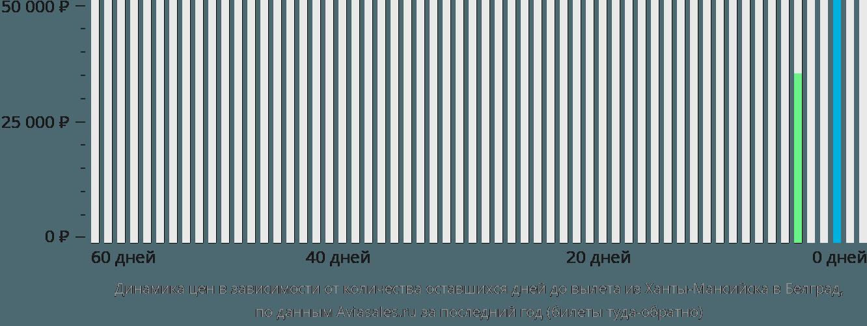 Динамика цен в зависимости от количества оставшихся дней до вылета из Ханты-Мансийска в Белград