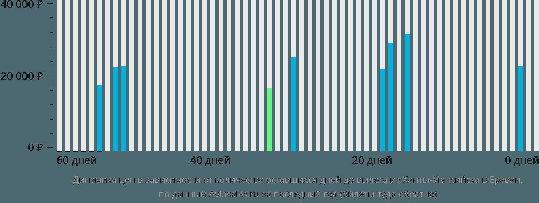 Динамика цен в зависимости от количества оставшихся дней до вылета из Ханты-Мансийска в Ереван