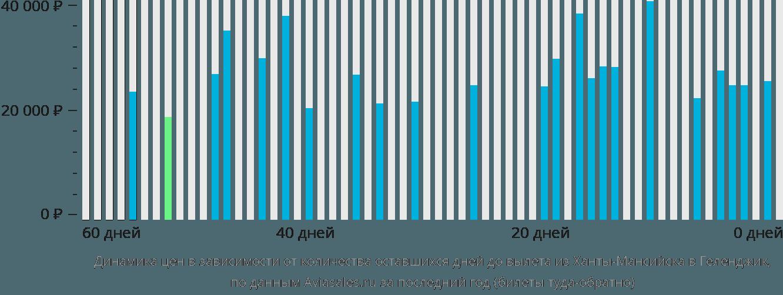 Динамика цен в зависимости от количества оставшихся дней до вылета из Ханты-Мансийска в Геленджик