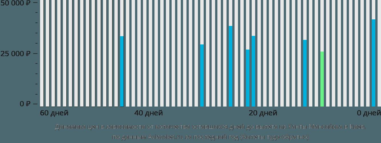 Динамика цен в зависимости от количества оставшихся дней до вылета из Ханты-Мансийска в Киев