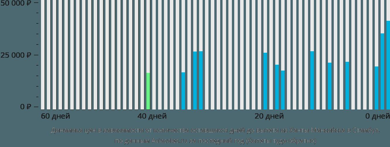 Динамика цен в зависимости от количества оставшихся дней до вылета из Ханты-Мансийска в Стамбул