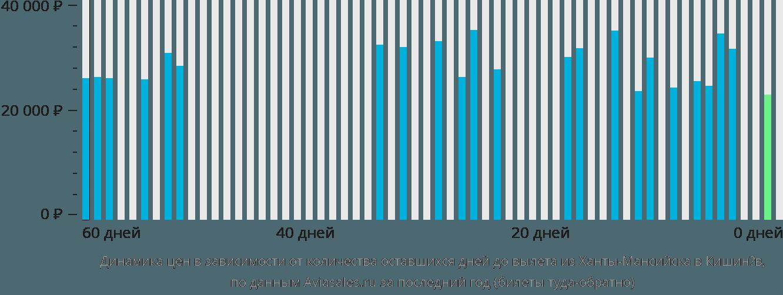 Динамика цен в зависимости от количества оставшихся дней до вылета из Ханты-Мансийска в Кишинёв
