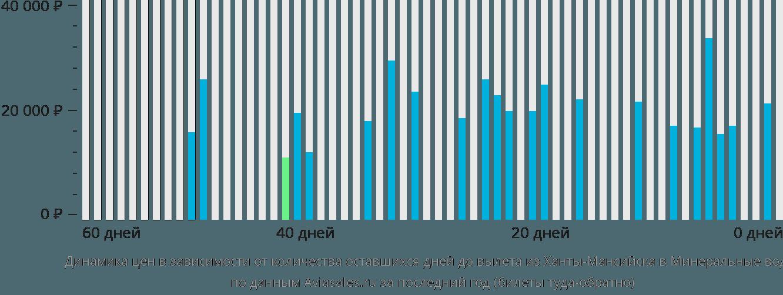 Динамика цен в зависимости от количества оставшихся дней до вылета из Ханты-Мансийска в Минеральные воды