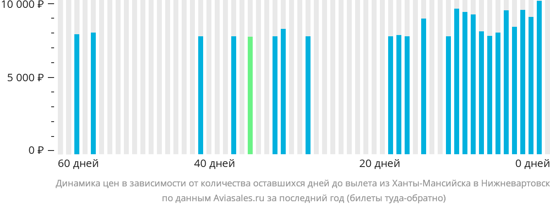 Динамика цен в зависимости от количества оставшихся дней до вылета из Ханты-Мансийска в Нижневартовск