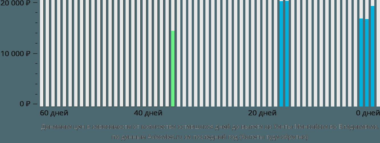 Динамика цен в зависимости от количества оставшихся дней до вылета из Ханты-Мансийска во Владикавказ