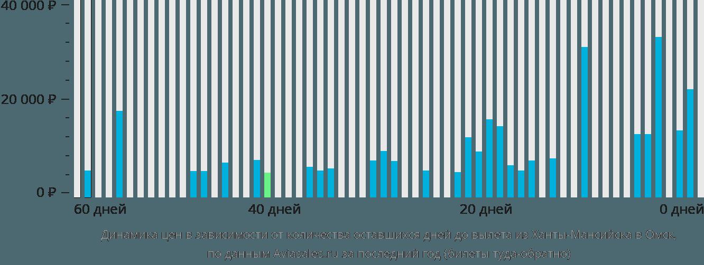 Динамика цен в зависимости от количества оставшихся дней до вылета из Ханты-Мансийска в Омск