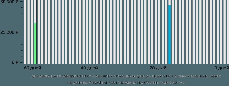 Динамика цен в зависимости от количества оставшихся дней до вылета из Ханты-Мансийска в Париж