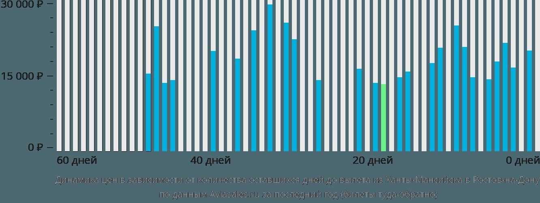 Динамика цен в зависимости от количества оставшихся дней до вылета из Ханты-Мансийска в Ростов-на-Дону