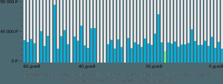Динамика цен в зависимости от количества оставшихся дней до вылета из Ханты-Мансийска в Симферополь