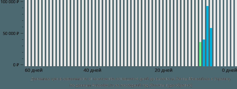 Динамика цен в зависимости от количества оставшихся дней до вылета из Ханты-Мансийска в Украину