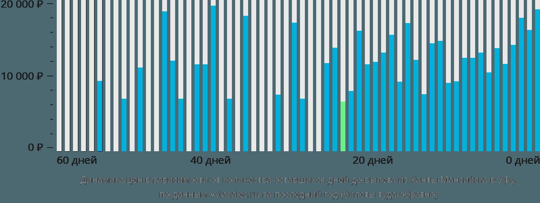 Динамика цен в зависимости от количества оставшихся дней до вылета из Ханты-Мансийска в Уфу