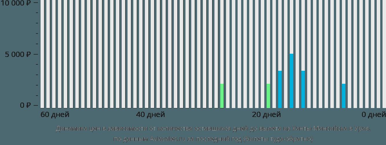 Динамика цен в зависимости от количества оставшихся дней до вылета из Ханты-Мансийска в Урая